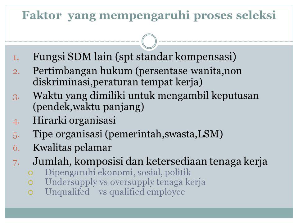 Faktor yang mempengaruhi proses seleksi 1. Fungsi SDM lain (spt standar kompensasi) 2. Pertimbangan hukum (persentase wanita,non diskriminasi,peratura