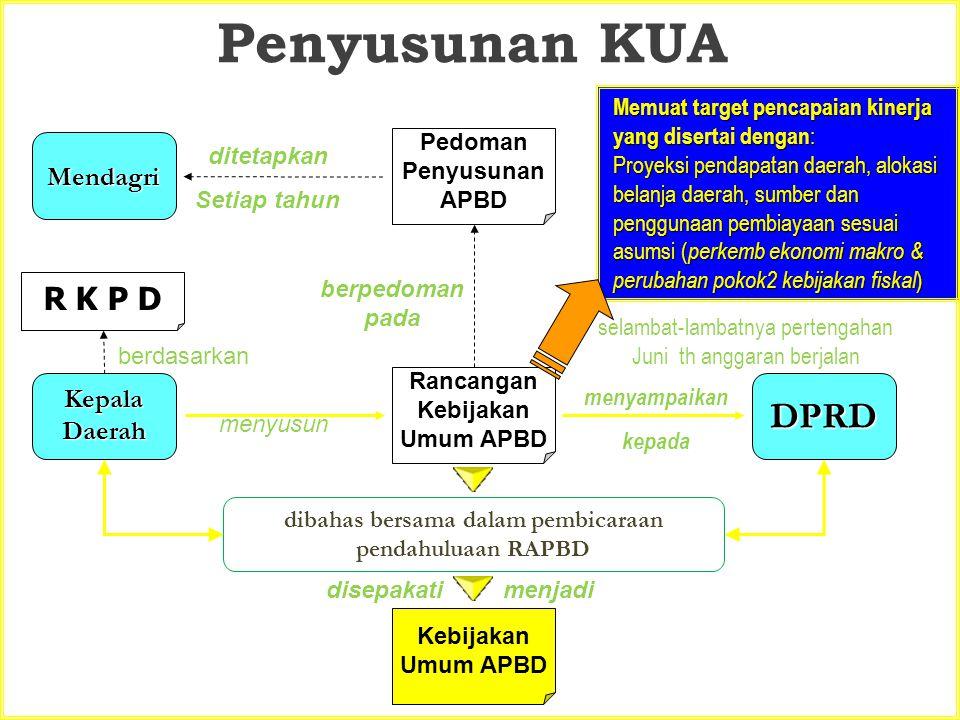 Penyusunan KUA Rancangan Kebijakan Umum APBD Kepala Daerah DPRD menyusun selambat-lambatnya pertengahan Juni th anggaran berjalan dibahas bersama dala