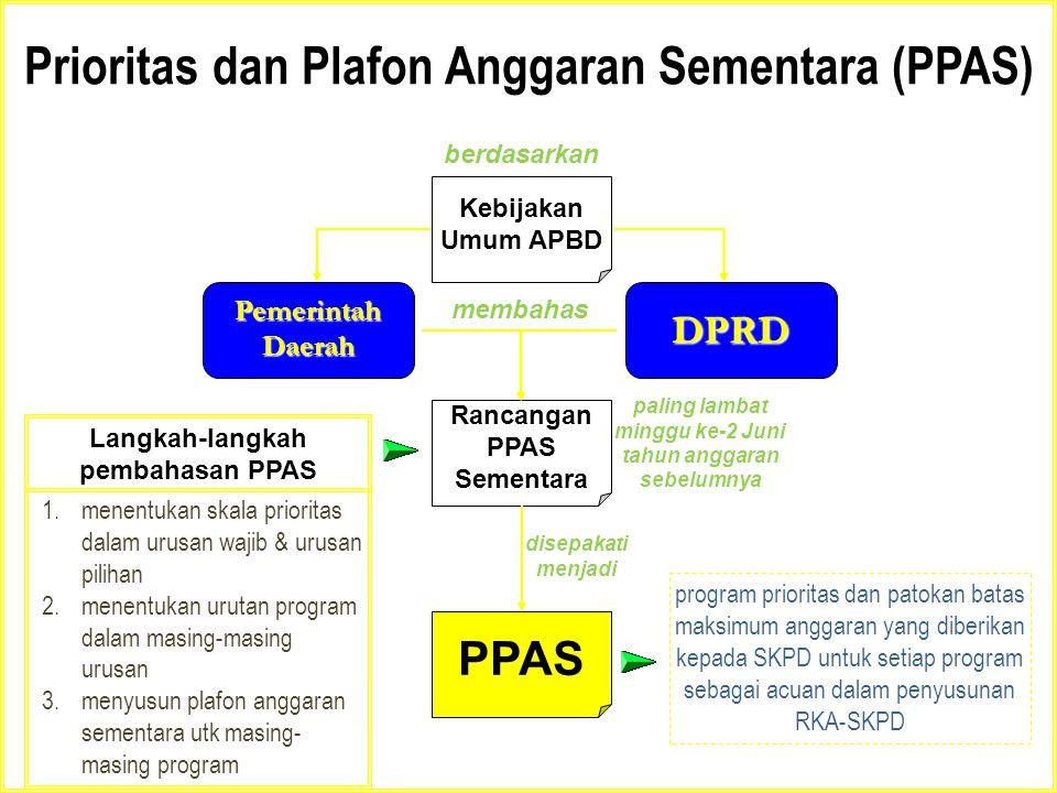 Prioritas dan Plafon Anggaran Sementara (PPAS) Kebijakan Umum APBD Pemerintah Daerah DPRD Rancangan PPAS Sementara berdasarkan membahas paling lambat