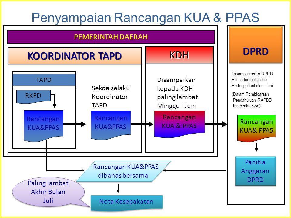 Penyampaian Rancangan KUA & PPAS DPRDDPRD Rancangan KUA& PPAS Disampaikan ke DPRD Paling lambat pada Pertengahanbulan Juni (Dalam Pembicaraan Pendahul