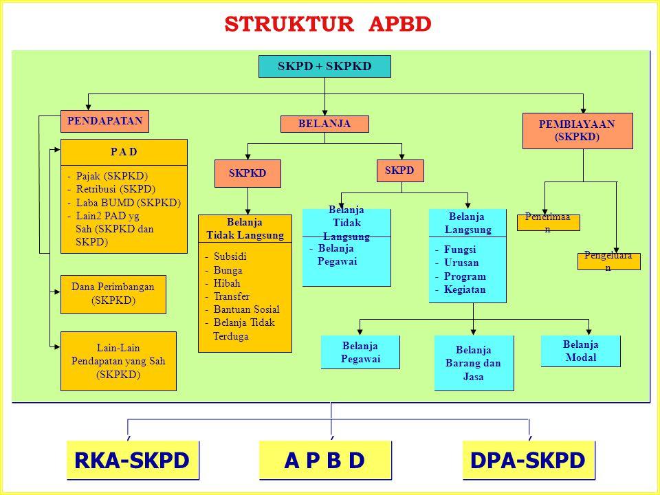 RKA-SKPD SKPD + SKPKD SKPD PENDAPATAN - Belanja Pegawai - Fungsi - Urusan - Program - Kegiatan Belanja Pegawai Belanja Barang dan Jasa Belanja Modal -