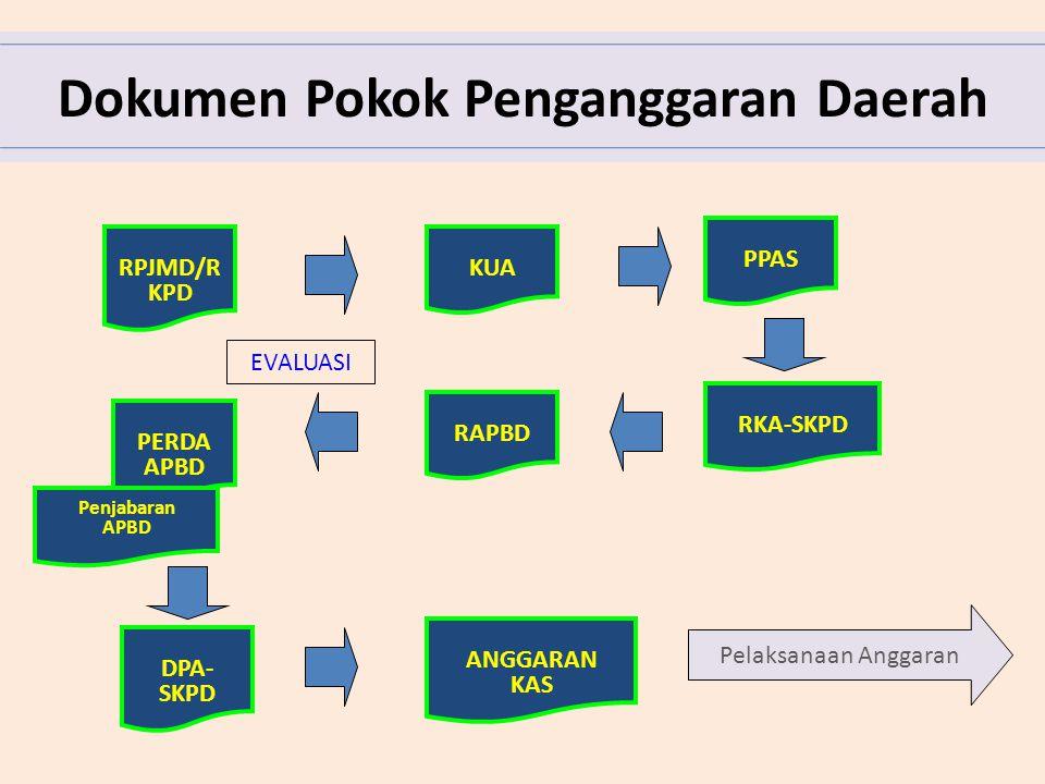 Dokumen Pokok Penganggaran Daerah RPJMD/R KPD KUA PPAS RKA-SKPD RAPBD PERDA APBD Penjabaran APBD DPA- SKPD ANGGARAN KAS Pelaksanaan Anggaran EVALUASI