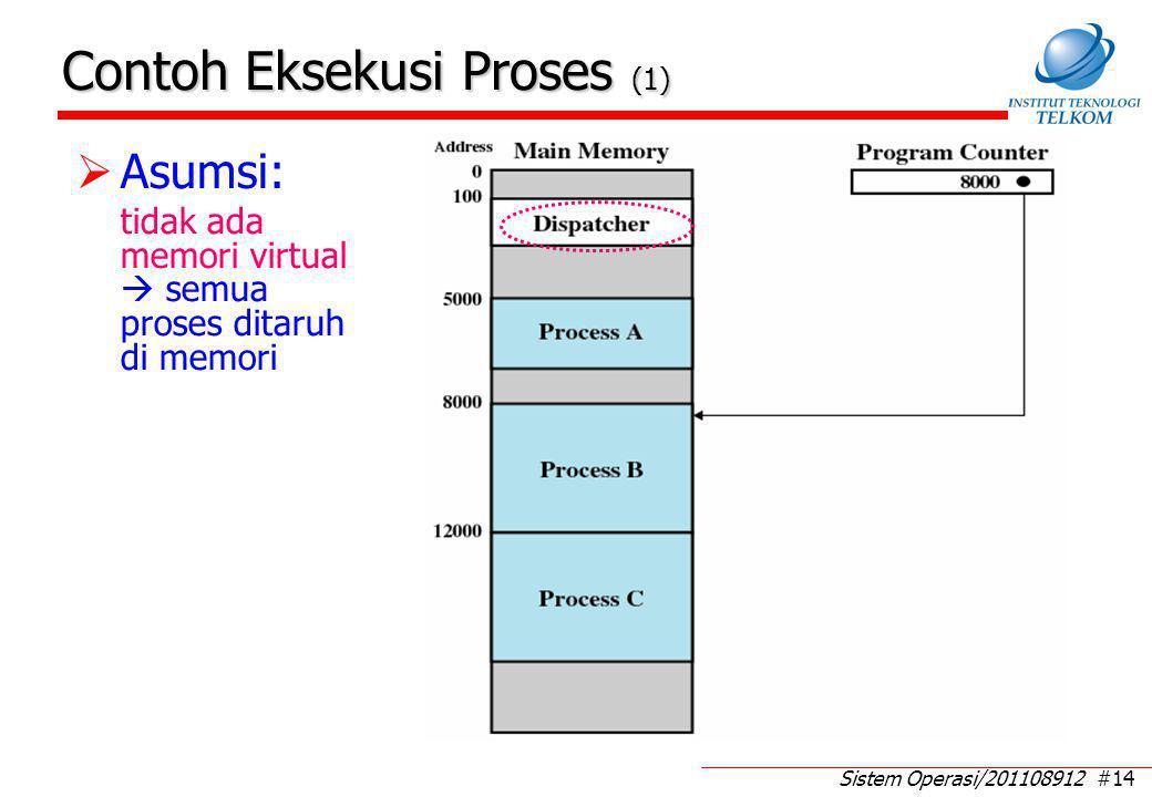 Sistem Operasi/201108912 #14 Contoh Eksekusi Proses (1)  Asumsi: tidak ada memori virtual  semua proses ditaruh di memori