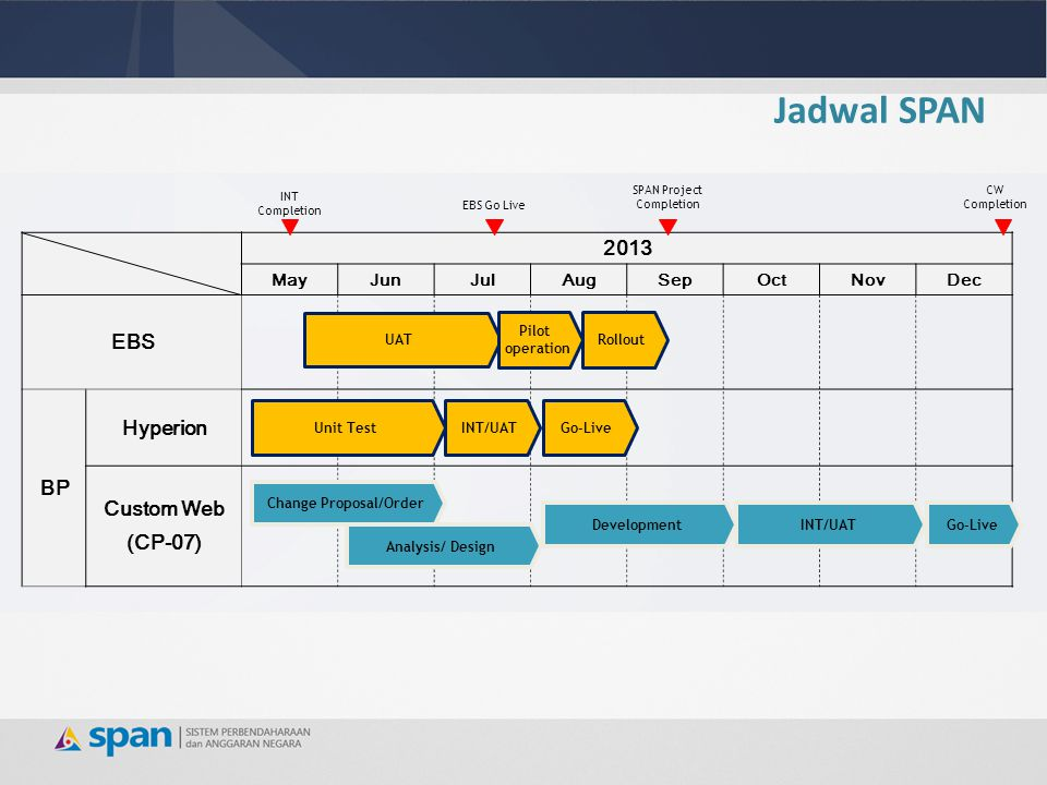 Jadwal SPAN 2013 MayJunJulAugSepOctNovDec EBS BP Hyperion Custom Web (CP-07) SPAN Project Completion INT Completion UAT Pilot operation Rollout Unit TestINT/UATGo-Live Change Proposal/Order Analysis/ Design DevelopmentINT/UATGo-Live EBS Go Live CW Completion