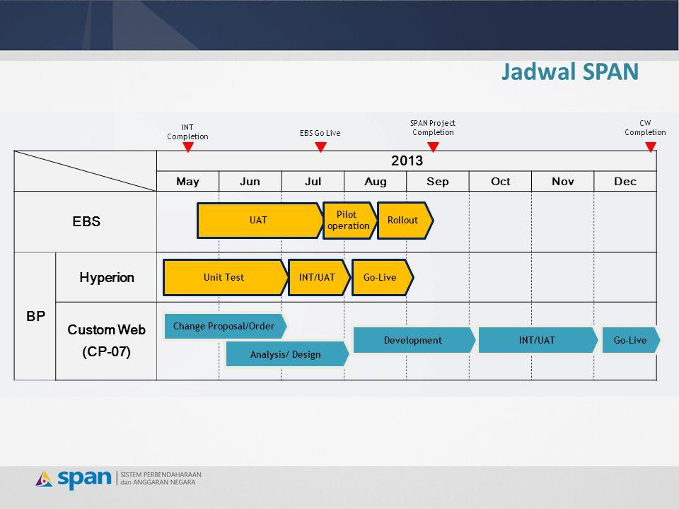 Jadwal SPAN 2013 MayJunJulAugSepOctNovDec EBS BP Hyperion Custom Web (CP-07) SPAN Project Completion INT Completion UAT Pilot operation Rollout Unit T