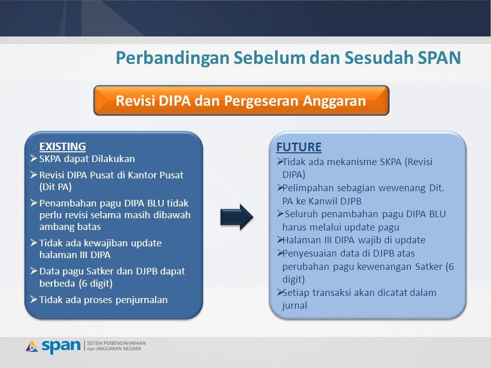 EXISTING  SKPA dapat Dilakukan  Revisi DIPA Pusat di Kantor Pusat (Dit PA)  Penambahan pagu DIPA BLU tidak perlu revisi selama masih dibawah ambang