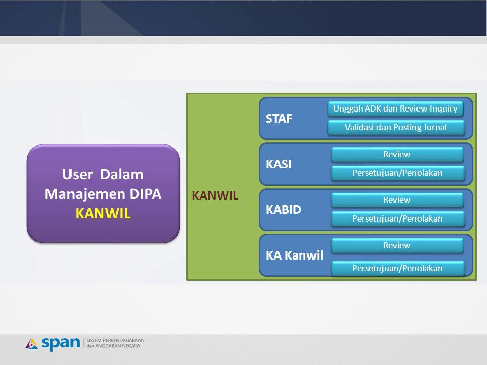 STAF Unggah ADK dan Review Inquiry KANWIL User Dalam Manajemen DIPA KANWIL User Dalam Manajemen DIPA KANWIL Validasi dan Posting Jurnal KASI Review Pe