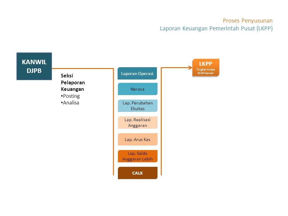 Seksi Pelaporan Keuangan Posting Analisa Laporan Operasi Neraca Lap. Perubahan Ekuitas Lap. Realisasi Anggaran Lap. Arus Kas Lap. Saldo Anggaran Lebih