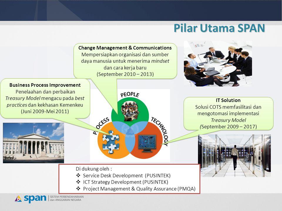 Pilar Utama SPAN Change Management & Communications Mempersiapkan organisasi dan sumber daya manusia untuk menerima mindset dan cara kerja baru (Septe