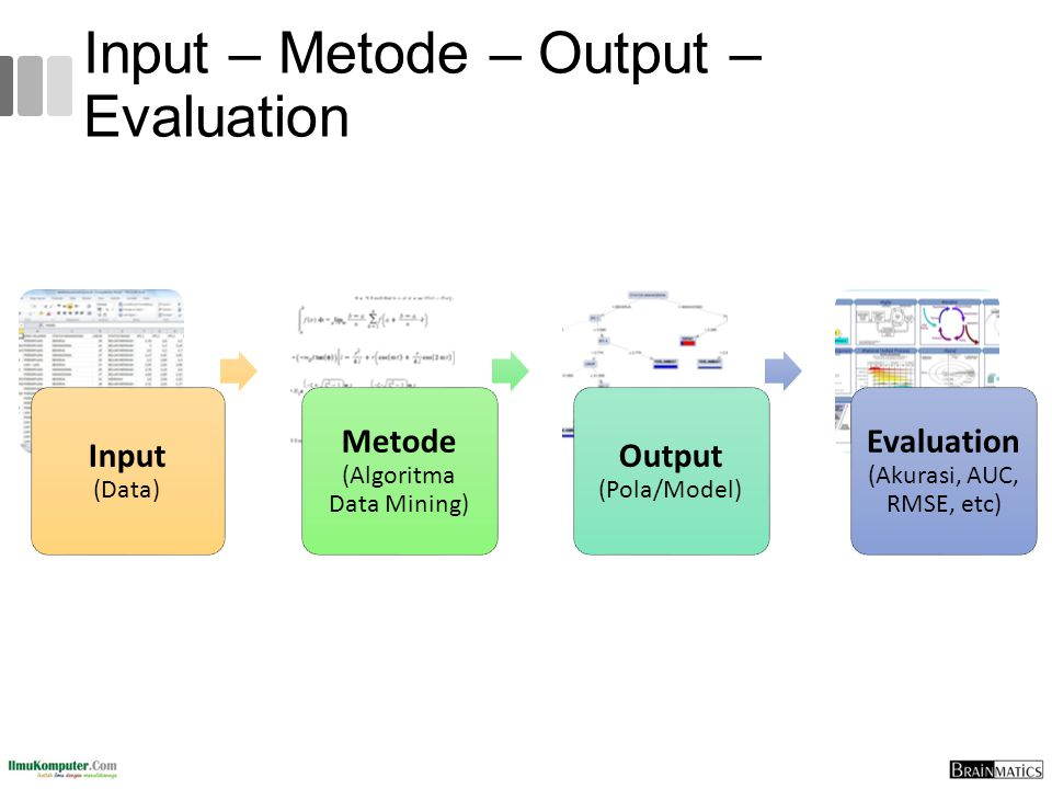 Input – Metode – Output – Evaluation Input (Data) Metode (Algoritma Data Mining) Output (Pola/Model) Evaluation (Akurasi, AUC, RMSE, etc)