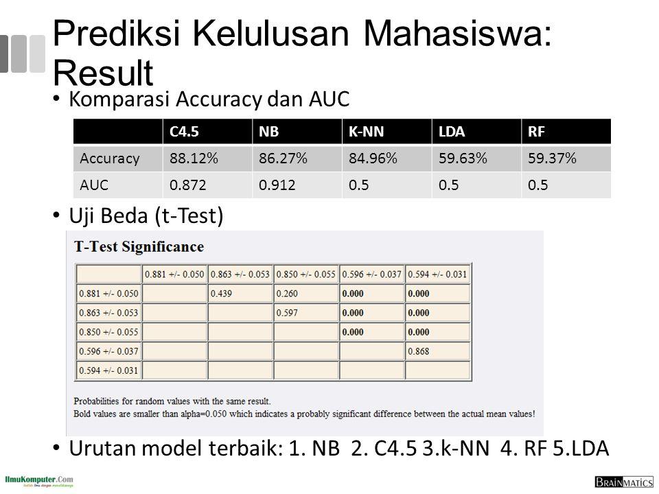 Prediksi Kelulusan Mahasiswa: Result Komparasi Accuracy dan AUC Uji Beda (t-Test) Urutan model terbaik: 1. NB 2. C4.5 3.k-NN 4. RF 5.LDA C4.5NBK-NNLDA