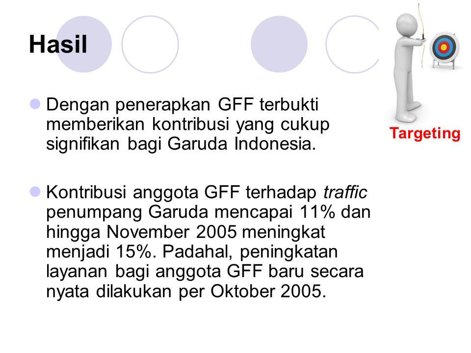 Hasil Dengan penerapkan GFF terbukti memberikan kontribusi yang cukup signifikan bagi Garuda Indonesia. Kontribusi anggota GFF terhadap traffic penump