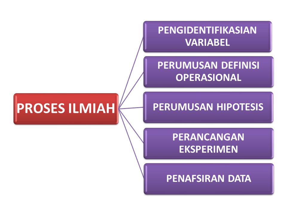 PROSES ILMIAH PENGIDENTIFIKASIAN VARIABEL PERUMUSAN DEFINISI OPERASIONAL PERUMUSAN HIPOTESIS PERANCANGAN EKSPERIMEN PENAFSIRAN DATA