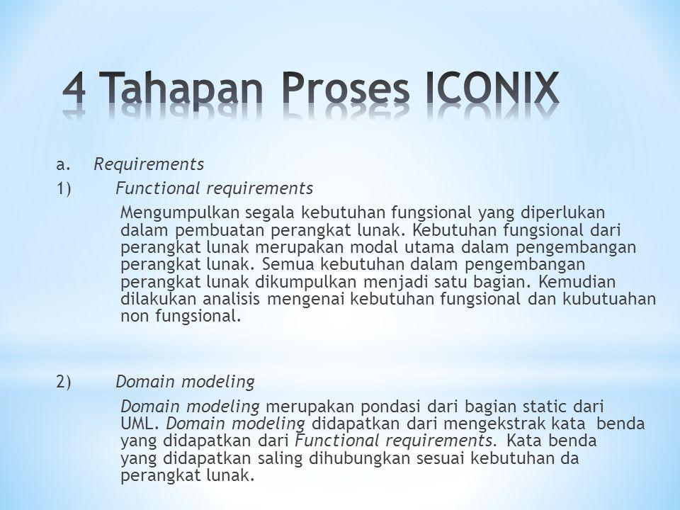 3) Behavioral requirements/ Use Case modeling Use Case modeling merupakan bagian dari proses ICONIX yang menjelaskan tentang segala hal yang dilakukan oleh pengguna dari sistem.