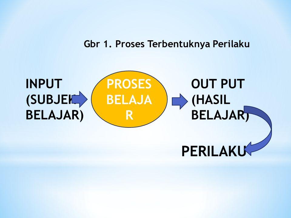 INPUT (SUBJEK BELAJAR) PROSES BELAJA R OUT PUT (HASIL BELAJAR) PERILAKU Gbr 1. Proses Terbentuknya Perilaku