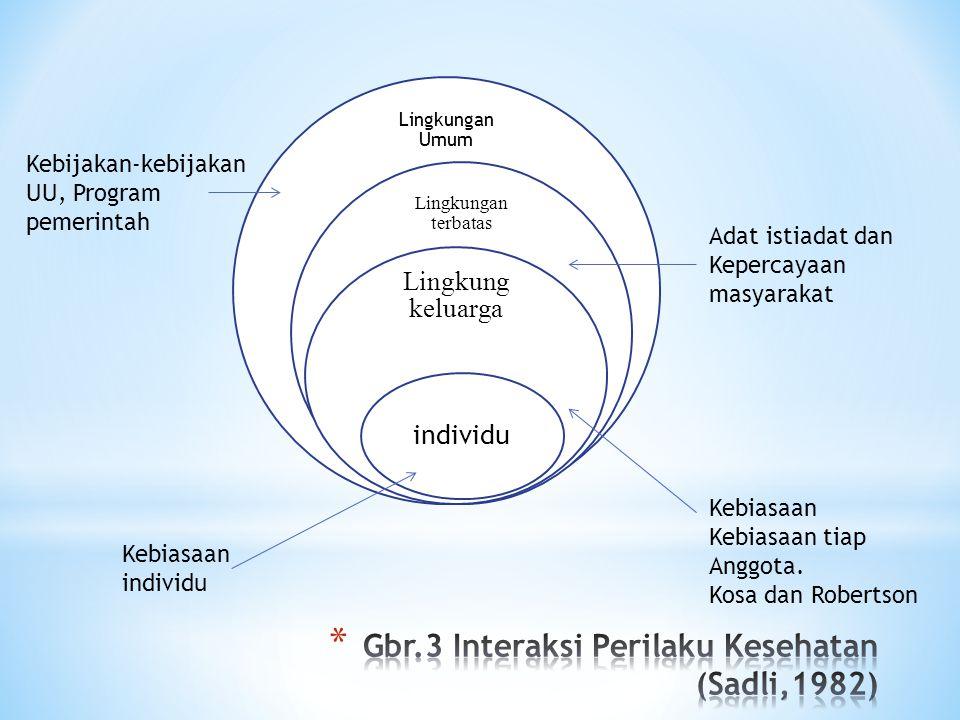* Pengetahuan; perilaku berdasarkan pengetahuan akan langgeng daripada perilaku yang tidak didasarkan oleh pengetahuan.