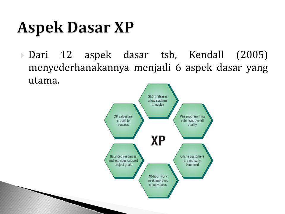  Dari 12 aspek dasar tsb, Kendall (2005) menyederhanakannya menjadi 6 aspek dasar yang utama.