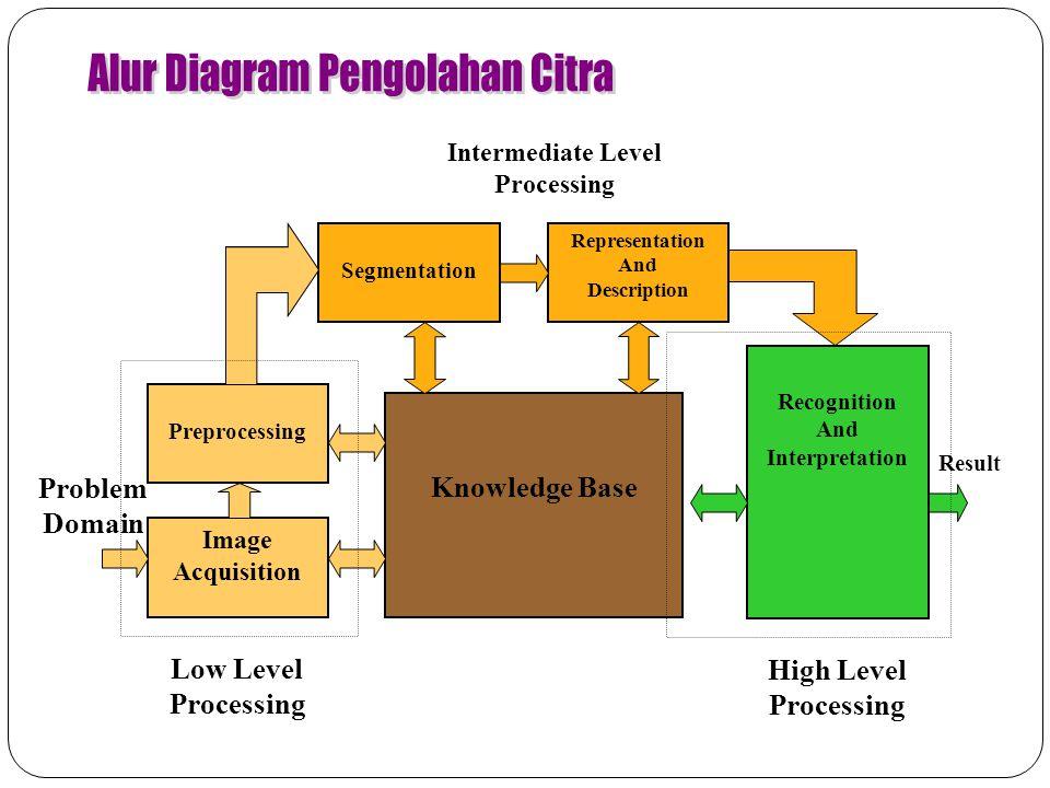 Knowledge Base Segmentation Representation And Description Intermediate Level Processing Preprocessing Image Acquisition Low Level Processing Problem