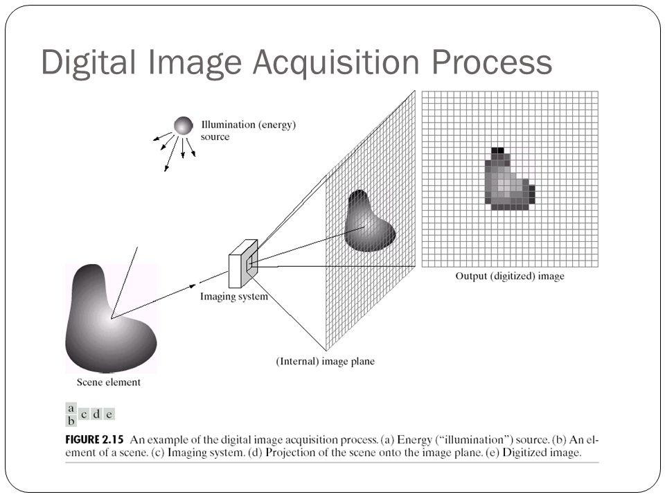 Digital Image Acquisition Process