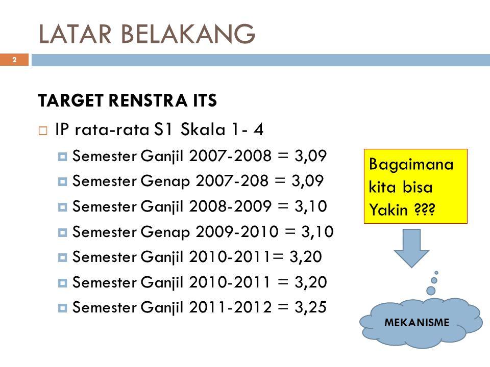 LATAR BELAKANG 2 TARGET RENSTRA ITS  IP rata-rata S1 Skala 1- 4  Semester Ganjil 2007-2008 = 3,09  Semester Genap 2007-208 = 3,09  Semester Ganjil