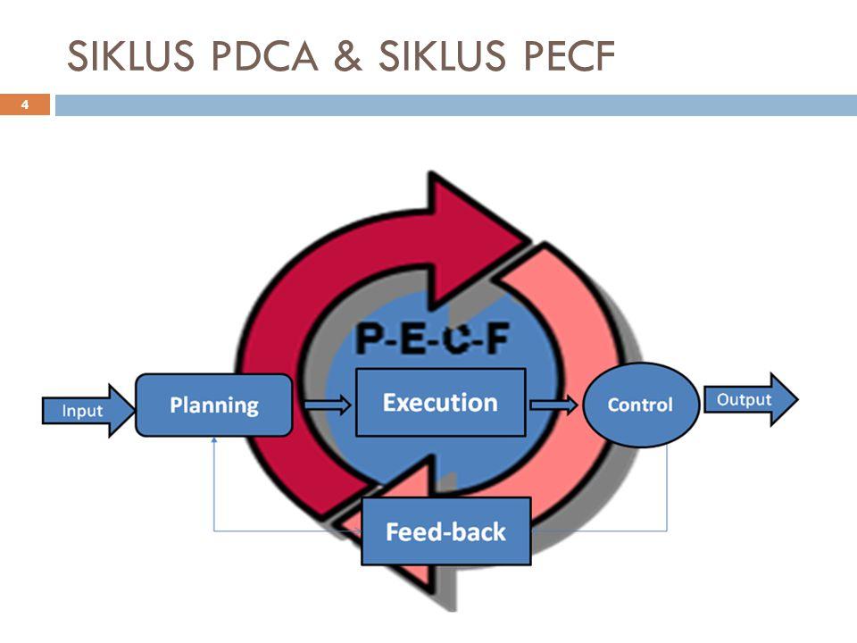 SIKLUS PDCA & SIKLUS PECF 4
