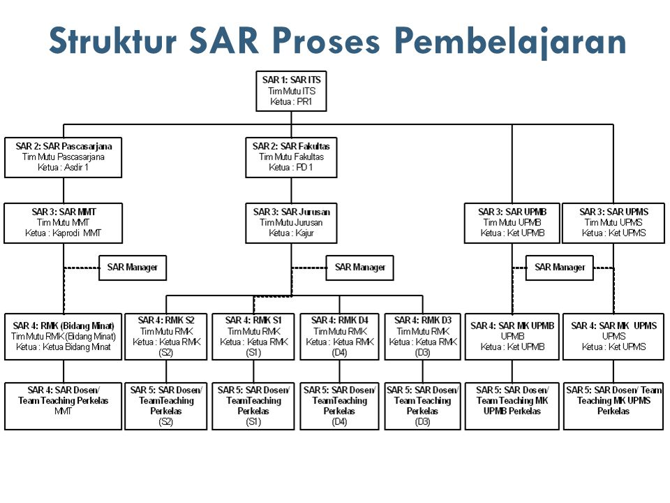Struktur SAR Proses Pembelajaran 8