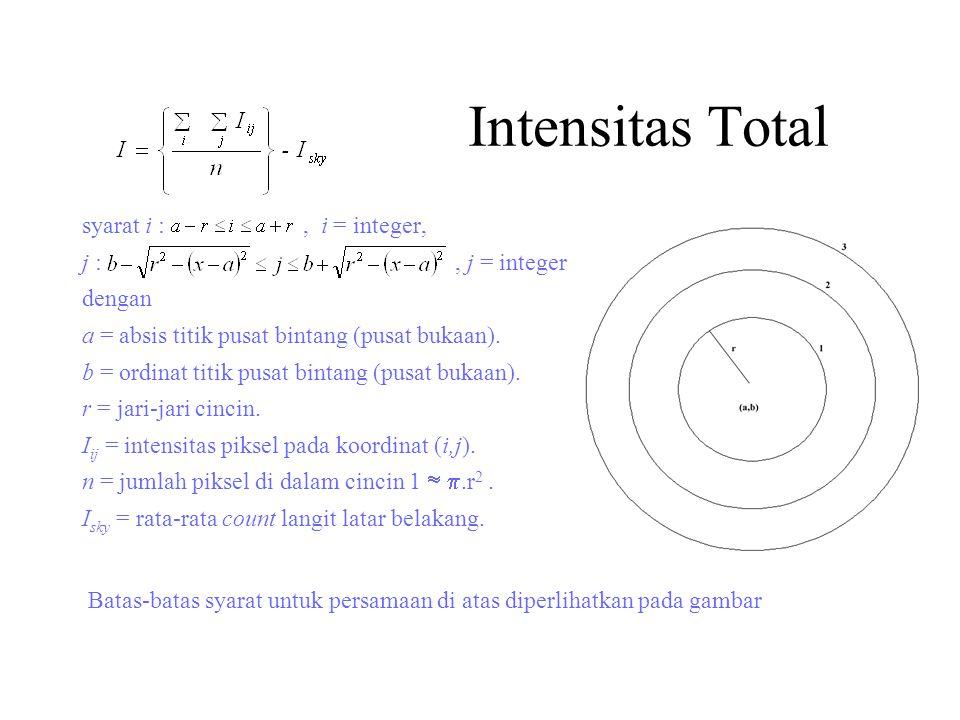 Intensitas Total syarat i :, i = integer, j :, j = integer dengan a = absis titik pusat bintang (pusat bukaan).