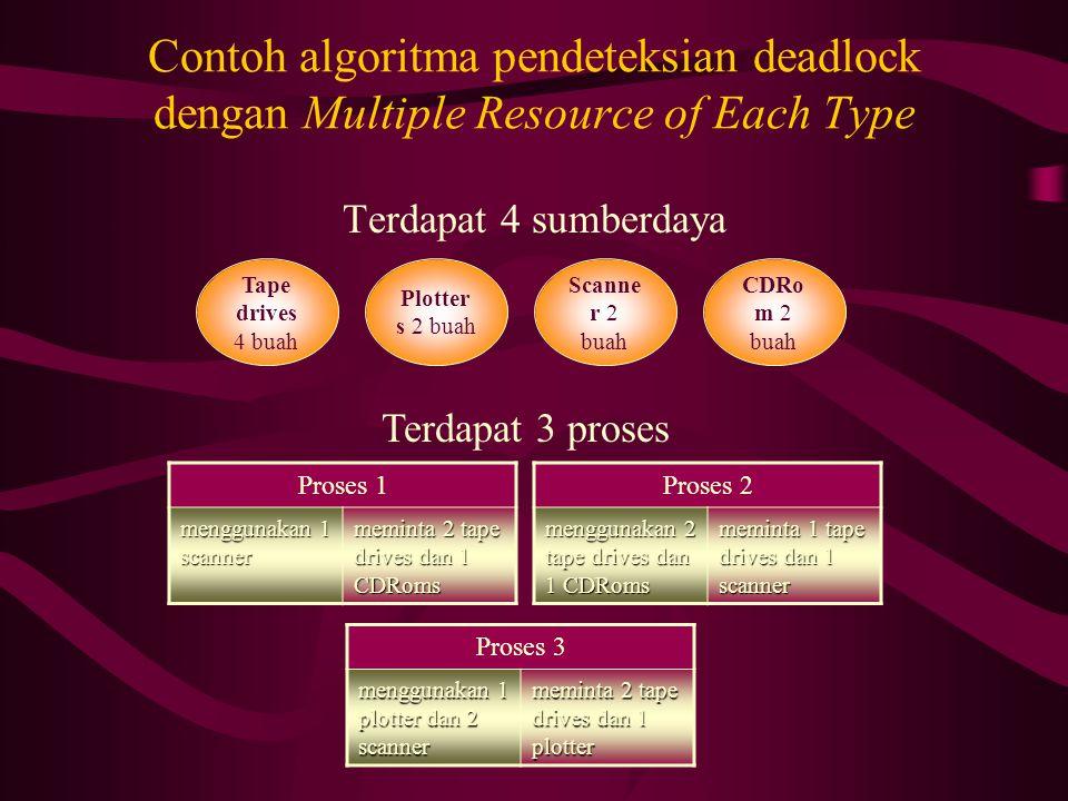 Contoh algoritma pendeteksian deadlock dengan Multiple Resource of Each Type Terdapat 4 sumberdaya Tape drives 4 buah Plotter s 2 buah Scanne r 2 buah