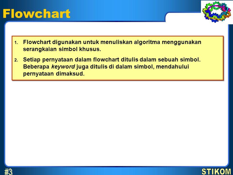 Flowchart 1. Flowchart digunakan untuk menuliskan algoritma menggunakan serangkaian simbol khusus. 2. Setiap pernyataan dalam flowchart ditulis dalam