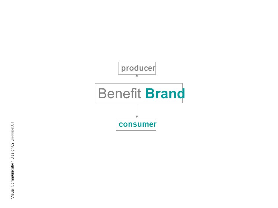 Benefit Brand producer consumer Visual Communication Design 02.session.01