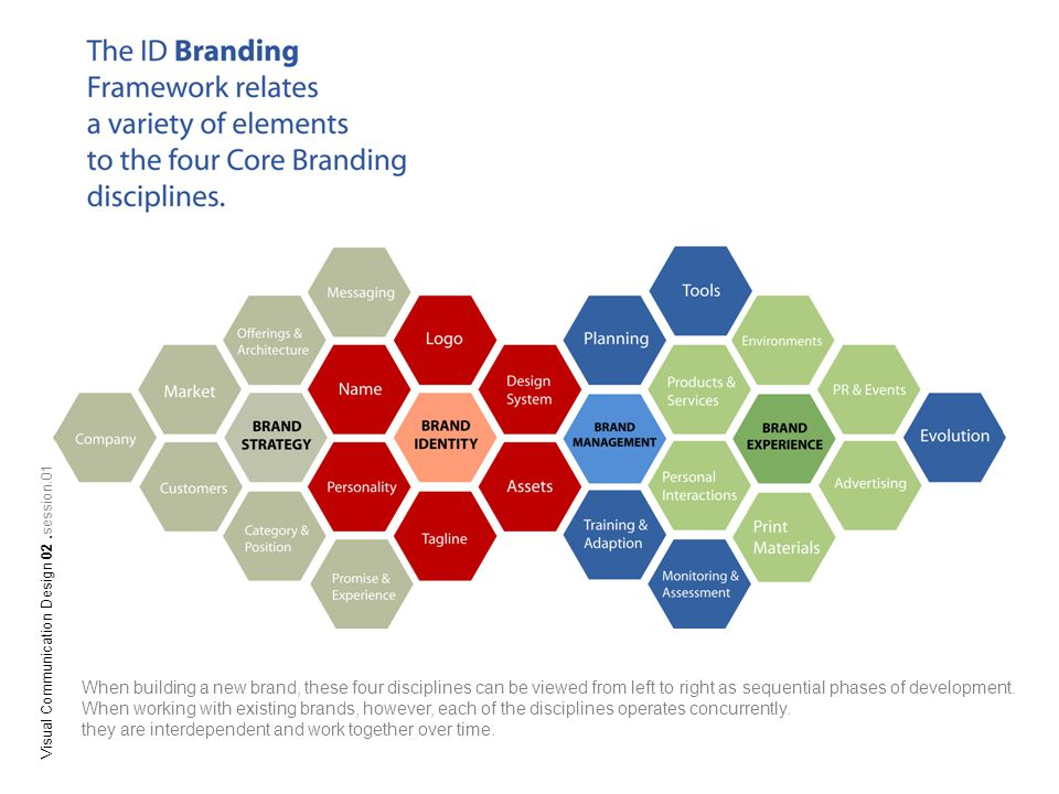 Brand Strategy Brand Strategy purpose is two-fold: to understand key aspects of a company s business, its marketplace, its customers and other key audiences, and then to use these insights to define an appropriate brand strategy.