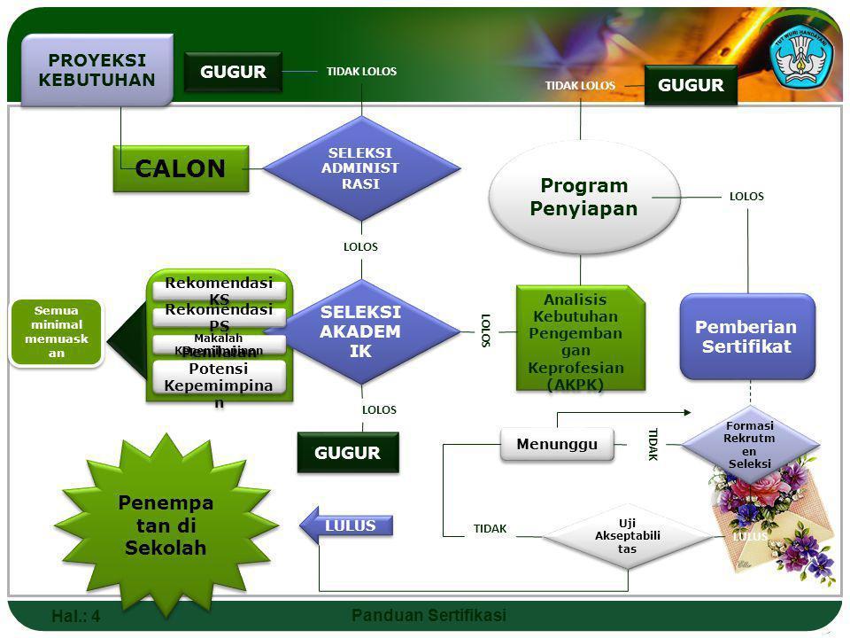 CALON SELEKSI ADM & AKD PDNA GUGUR TIDAK YA TIDAK PP YA SERTIF IKAT & NOMOR REGISTRA SI BASIS DATA NASIO NAL PENERBITA N DAFTAR CALON BERLISENSI PROSES REKRUTMEN DAN SELEKSI PROGRAM PENYIAPAN PROSES SERTIFIKASI Panduan Sertifikasi Hal.: 4