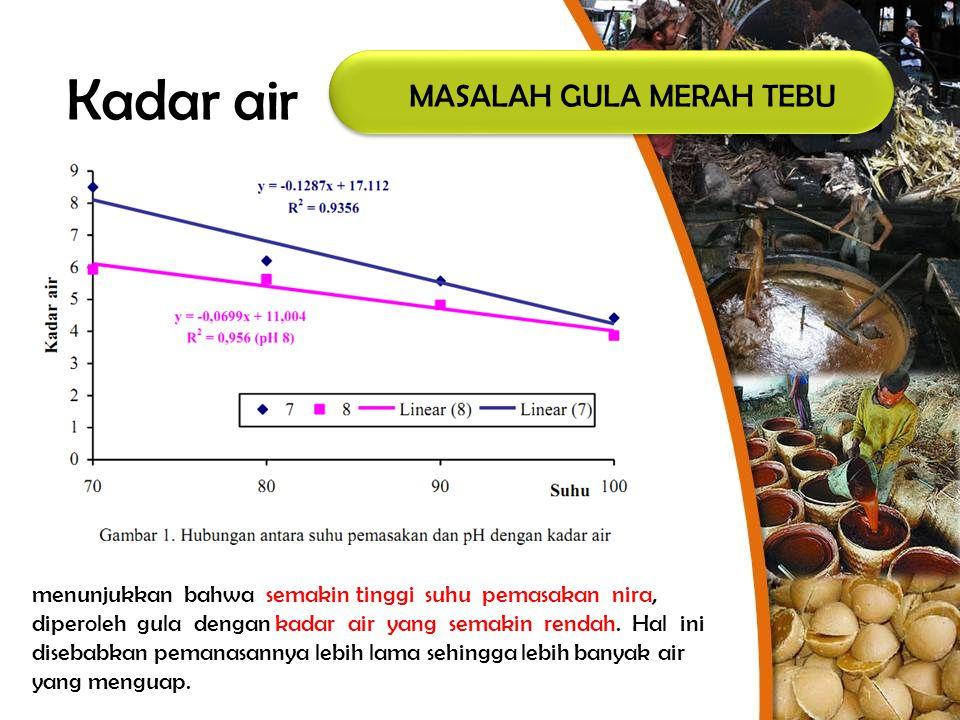 MASALAH GULA MERAH TEBU menunjukkan bahwa semakin tinggi suhu pemasakan nira, diperoleh gula dengan kadar air yang semakin rendah. Hal ini disebabkan