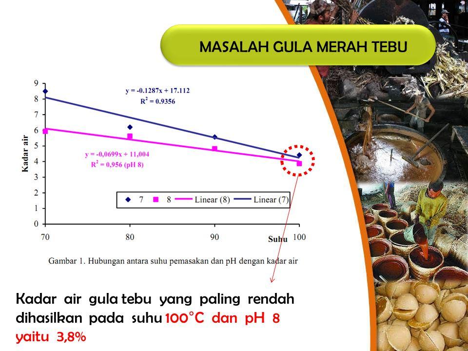MASALAH GULA MERAH TEBU Kadar air gula tebu yang paling rendah dihasilkan pada suhu 100°C dan pH 8 yaitu 3,8%