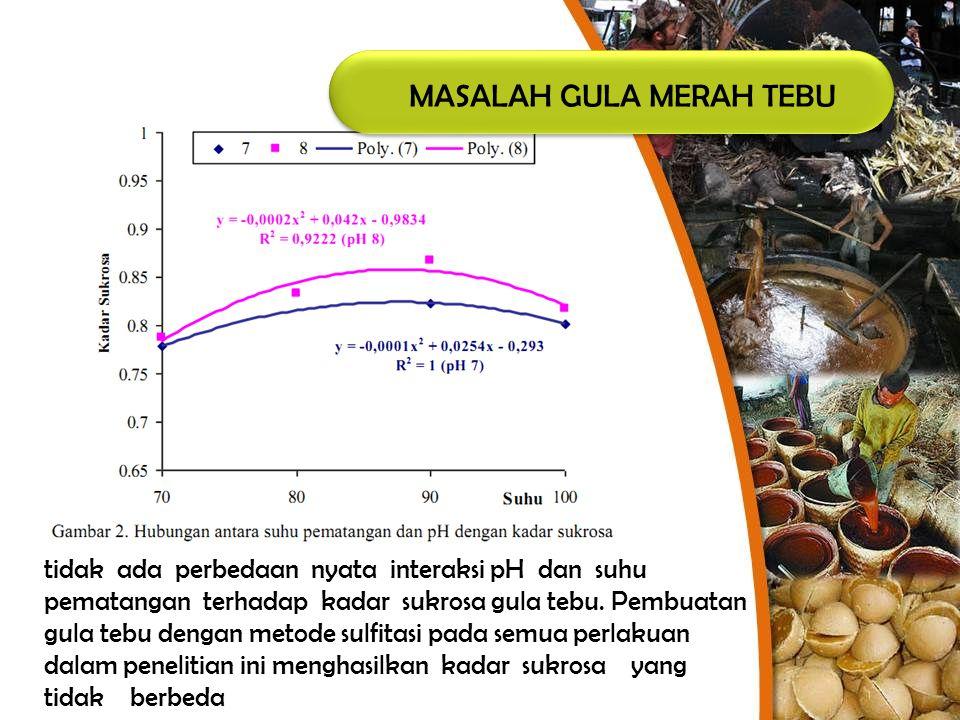 MASALAH GULA MERAH TEBU tidak ada perbedaan nyata interaksi pH dan suhu pematangan terhadap kadar sukrosa gula tebu. Pembuatan gula tebu dengan metode