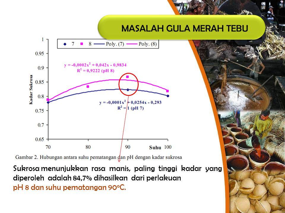 MASALAH GULA MERAH TEBU Sukrosa menunjukkan rasa manis, paling tinggi kadar yang diperoleh adalah 84,7% dihasilkan dari perlakuan pH 8 dan suhu pemata