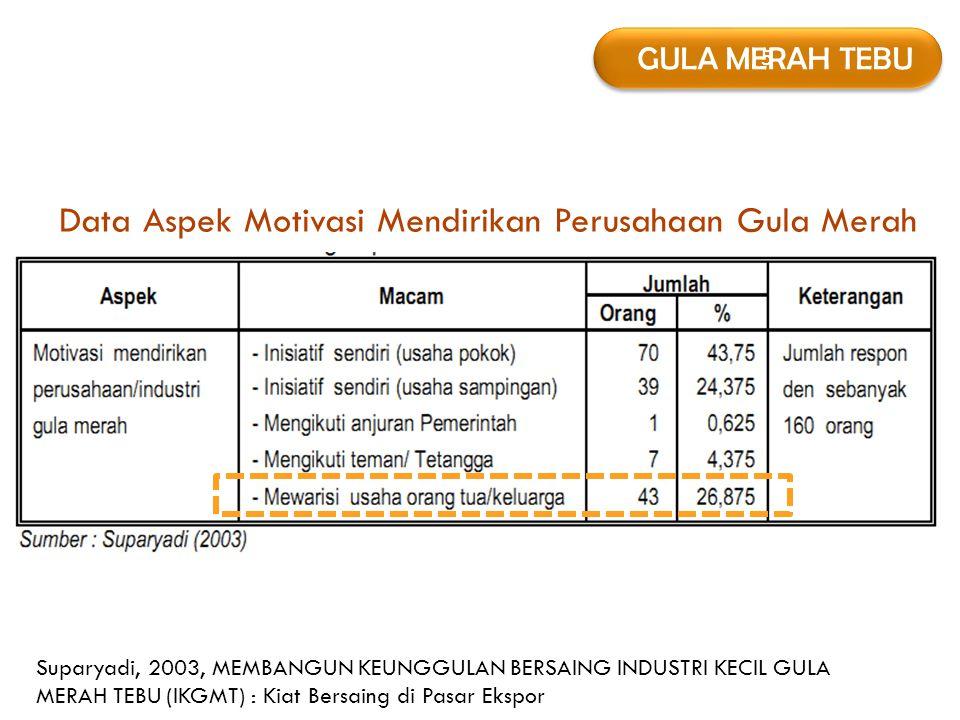 5 5 GULA MERAH TEBU Data Aspek Motivasi Mendirikan Perusahaan Gula Merah Suparyadi, 2003, MEMBANGUN KEUNGGULAN BERSAING INDUSTRI KECIL GULA MERAH TEBU