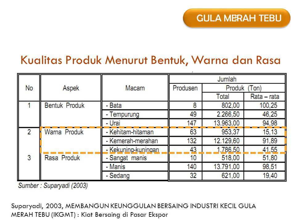 5 5 GULA MERAH TEBU Kualitas Produk Menurut Bentuk, Warna dan Rasa Suparyadi, 2003, MEMBANGUN KEUNGGULAN BERSAING INDUSTRI KECIL GULA MERAH TEBU (IKGM