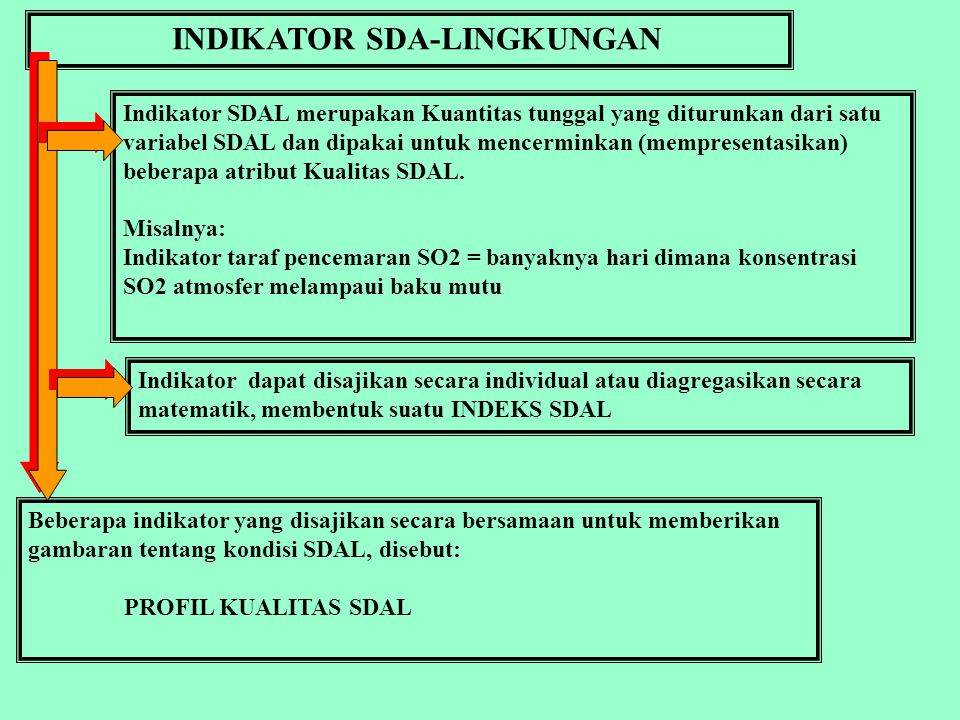 AGREGASI SUB-INDEKS: 1.Summation 2.Multiplication 3.Maximization, sub-indeks maksimum yang dipakai Pengukuran SDA-Lingkungan Peubah Polutan: X1 AGREGASI: I = g(I1,I2,…In) Peubah Polutan: X2 Peubah Polutan: Xn Subindeks 1 I1 = f(X1) Subindeks 2 I2 = f(X2) Subindeks n In = f(Xn) INDEKS I