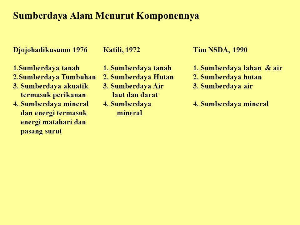 Sumberdaya Alam Menurut Komponennya Djojohadikusumo 1976Katili, 1972Tim NSDA, 1990 1.Sumberdaya tanah1.