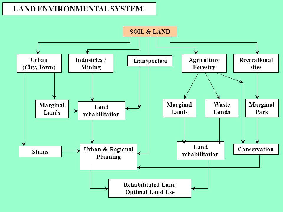 LAND ENVIRONMENTAL SYSTEM.