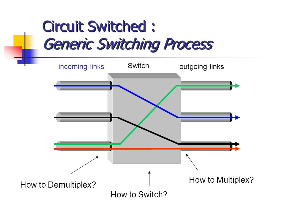 Circuit Switched : Generic Switching Process incoming linksoutgoing links Switch How to Demultiplex? How to Multiplex? How to Switch?