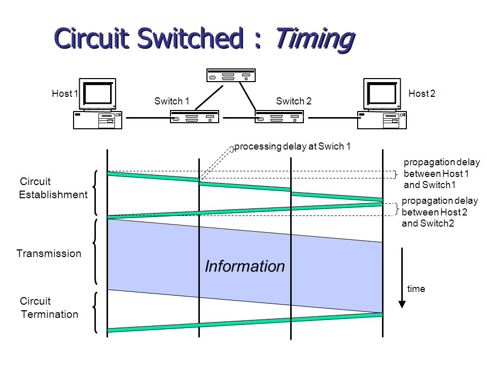 Information Circuit Establishment Transmission Circuit Termination Host 1Host 2 Switch 1Switch 2 propagation delay between Host 1 and Switch1 propagat
