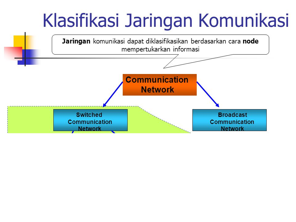 Nodes dan Links Jaringan komunikasi biasa digambarkan dalam node dan link Node: merepresentasikan end-terminal, perangkat jaringan; digambarkan dengan bentuk lingkaran, kotak Link: merepresentasikan hubungan/koneksi antar nodes; digambarkan dengan garis Sebagai perangkat jaringan, node dapat memiliki fungsi: Router Switcher Multiplexer