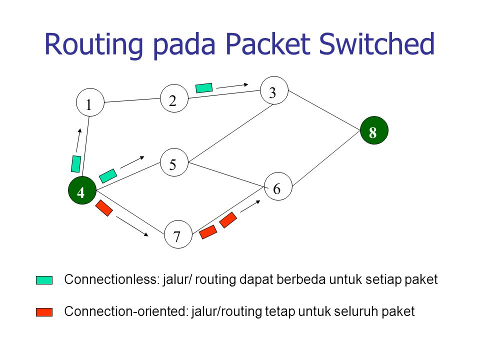 Routing pada Packet Switched 1 4 2 3 5 7 6 8 Connectionless: jalur/ routing dapat berbeda untuk setiap paket Connection-oriented: jalur/routing tetap