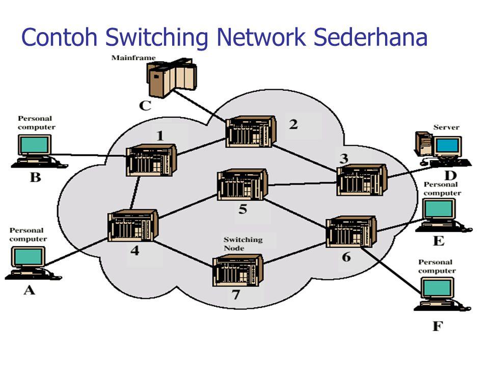 Virtual Circuit vs Datagram Datagram: Connectionless –Tiap paket memiliki alamat tujuan yang lengkap –Penentuan routing dilakukan terhadap setiap paket di setiap node –Paket-paket yang berbeda namun berasal dari pesan yang sama dapat menggunakan rute yang berbeda, tergantung kepadatan jalur.