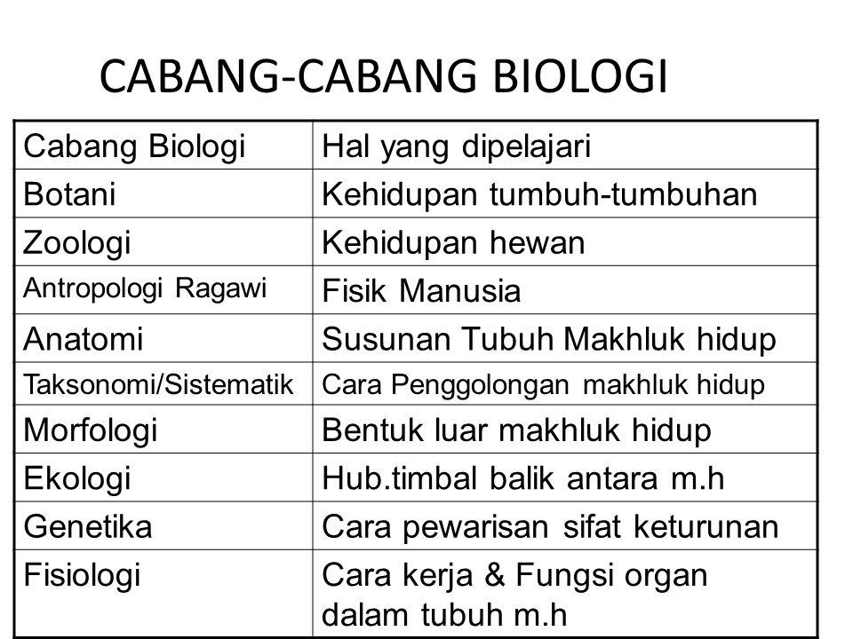 CABANG-CABANG BIOLOGI Cabang BiologiHal yang dipelajari BotaniKehidupan tumbuh-tumbuhan ZoologiKehidupan hewan Antropologi Ragawi Fisik Manusia Anatom