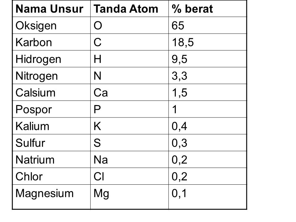 Nama UnsurTanda Atom% berat OksigenO65 KarbonC18,5 HidrogenH9,5 NitrogenN3,3 CalsiumCa1,5 PosporP1 KaliumK0,4 SulfurS0,3 NatriumNa0,2 ChlorCl0,2 Magne