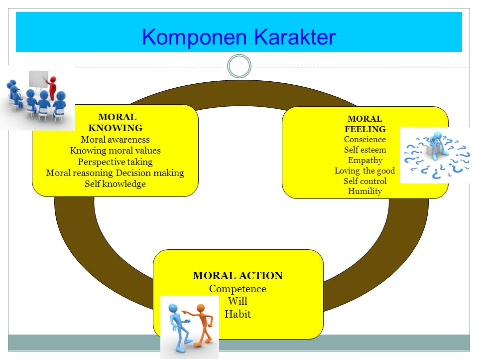 Komponen Karakter MORAL KNOWING Moral awareness Knowing moral values Perspective taking Moral reasoning Decision making Self knowledge MORAL FEELING C