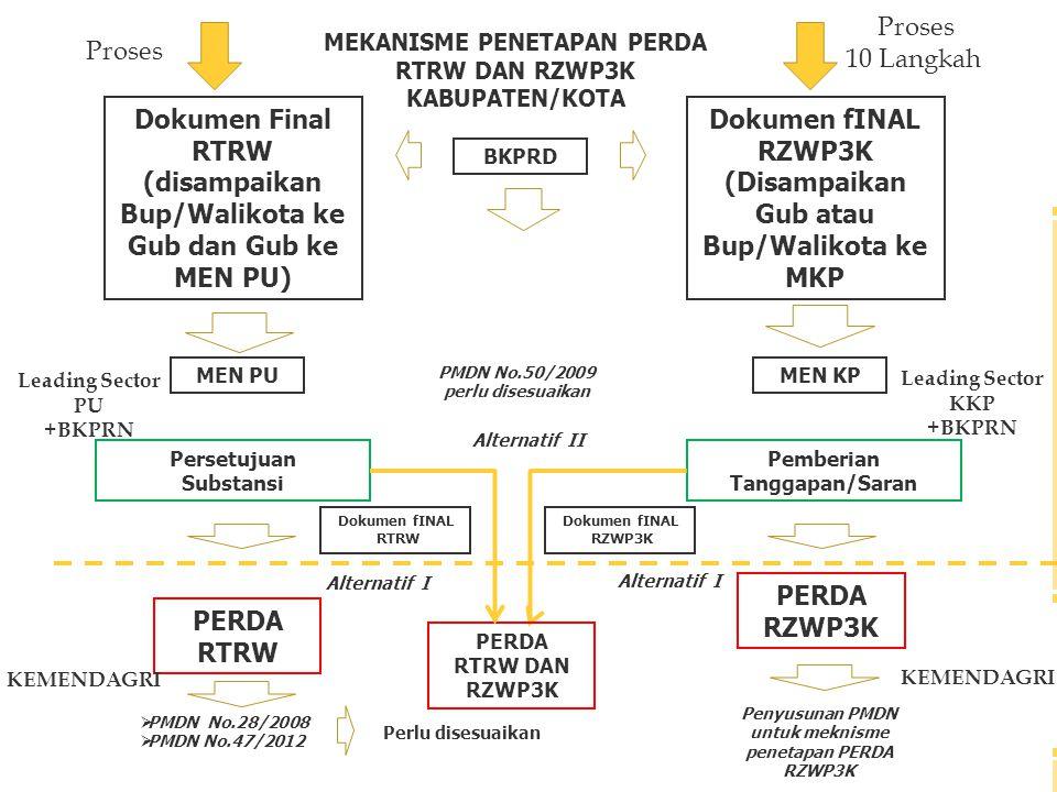 MEKANISME PENETAPAN PERDA RTRW DAN RZWP3K KABUPATEN/KOTA Dokumen Final RTRW (disampaikan Bup/Walikota ke Gub dan Gub ke MEN PU) Persetujuan Substansi